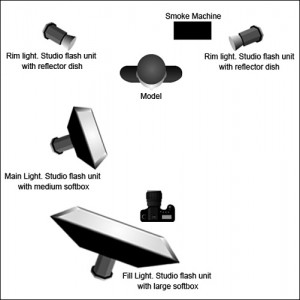 La Nuit Américaine (Day for Night) lighting diagram